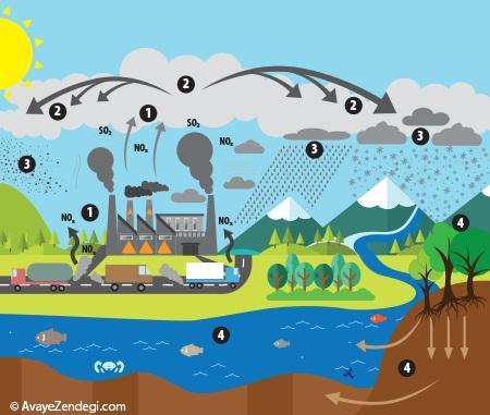 علل و عواقب باران های اسیدی
